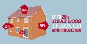 25% Heat Loss Through Uninsulated Roof